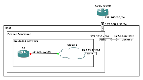 Cisco Network Emulation with GNS3 in a Docker container